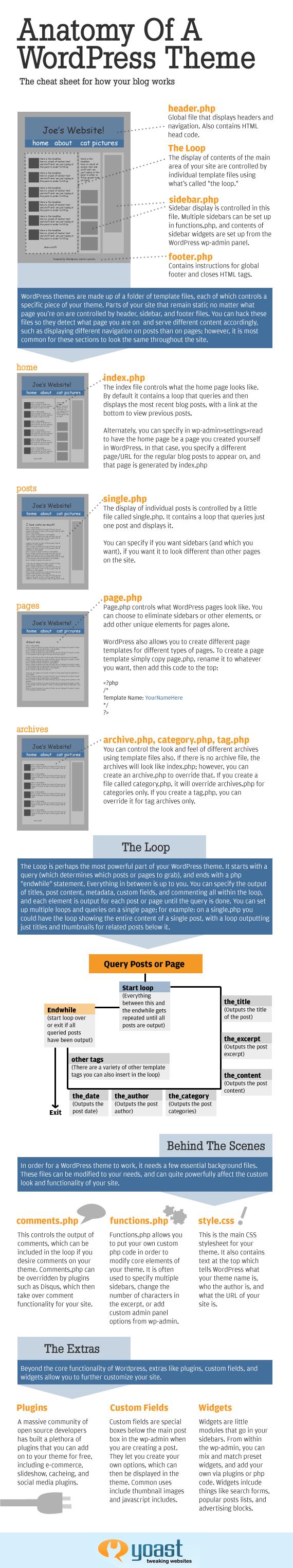 Anatomía de un tema de WordPress